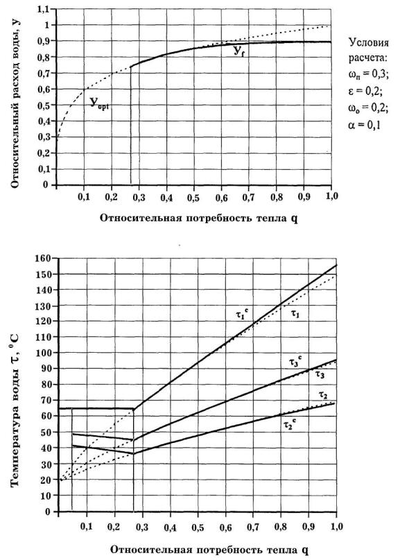 Температурный график элеватор фольксваген транспортер т5 пассажирский фото