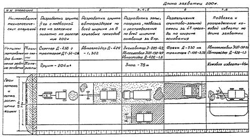 Схема потока к технологической схеме 1.