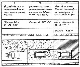Продолжение технологической схемы 2. трудовых затрат на устройство основания толщиной до 16 см из грунтов...