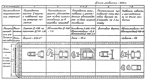 Схема потока к технологической схеме 3.