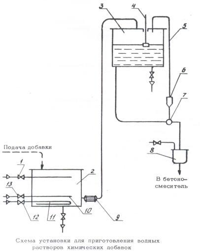 Уплотнение бетонной смеси продолжительность кальматрон в бетон