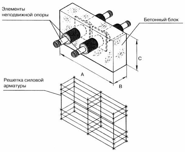каркасы для железобетонных конструкций