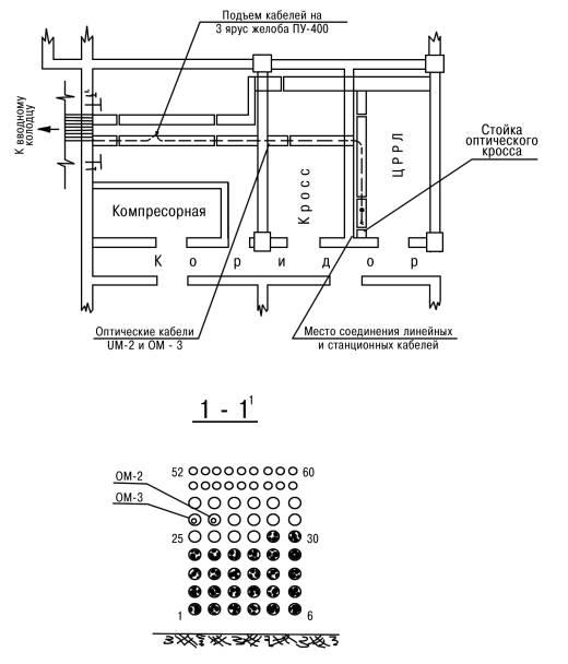 План ввода кабелей в ОП-…