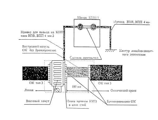 Схема заземления бронепокровов