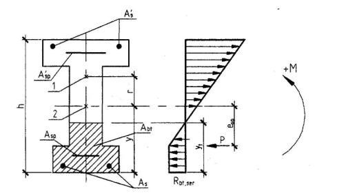 1 - ядровая точка; 2 - центр тяжести приведенного сечения.