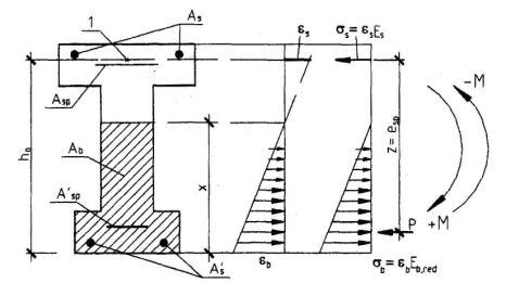 Черт.4.5 . Схемы усилий и напряженно-деформированного состояния сечения с трещиной в стадии изготовления.
