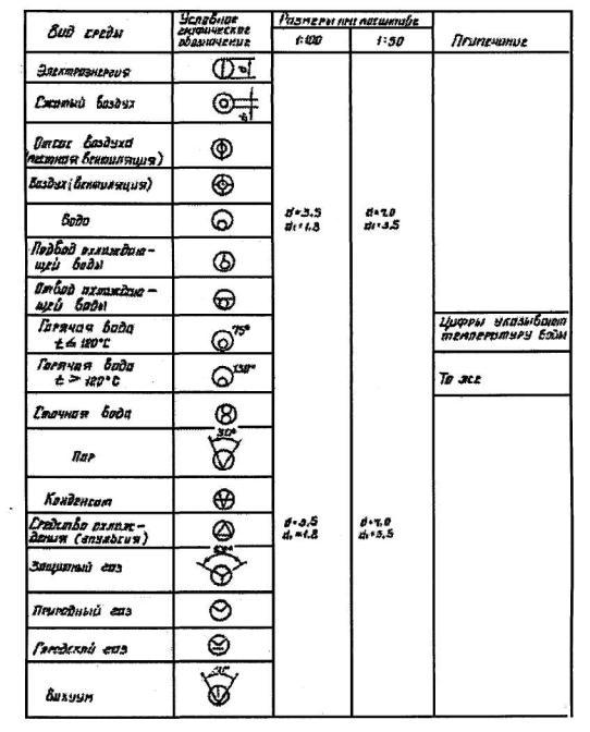 ОНТП 14-93 Нормы