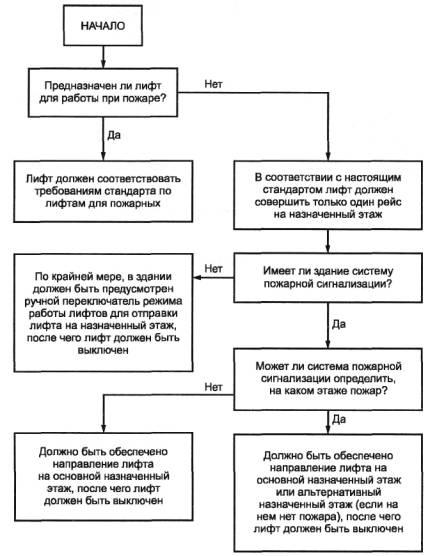 Схемы формирования требований