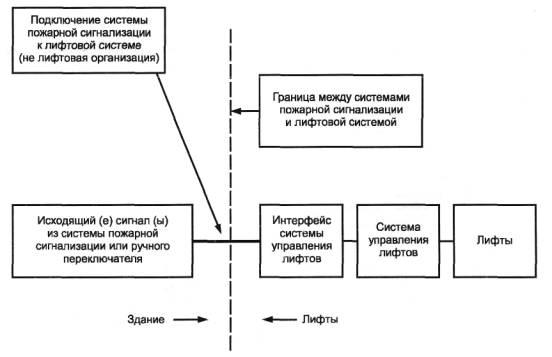 А.2 Схема взаимодействия