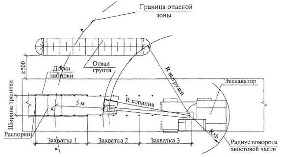 Рисунок 7 - Схема производства работ по разработке грунта траншеи экскаватором и устройства забирок.