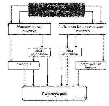 Сплошной линией показана схема