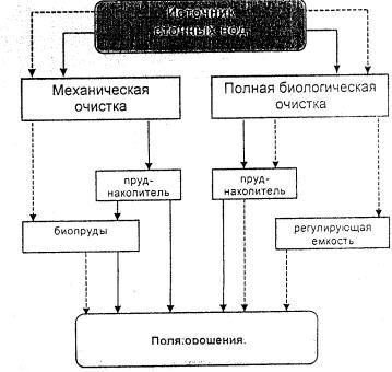 Пособие к ВНТП 01-98