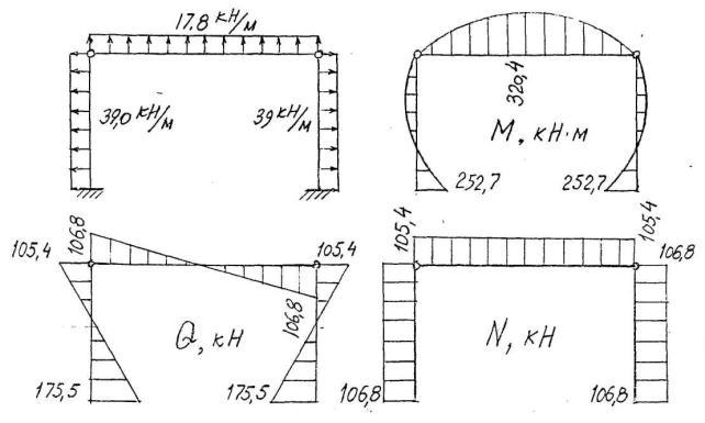 а – расчетная схема рамы;