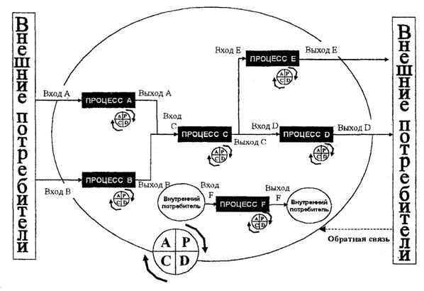 Схематичное изображение сети