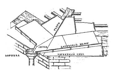 Здания гидроизоляция крыши