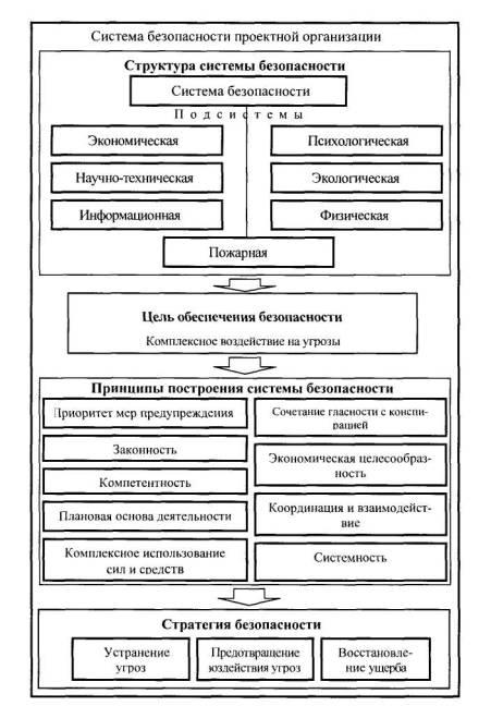 Устав Проектной Организации Образец - фото 2