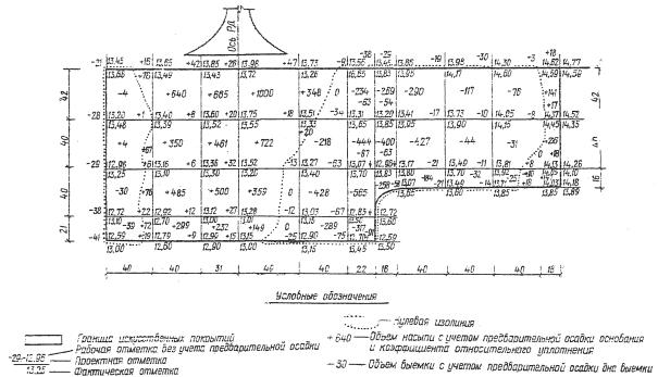 Схема перемещения грунта