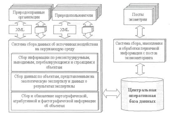 информационной системы в
