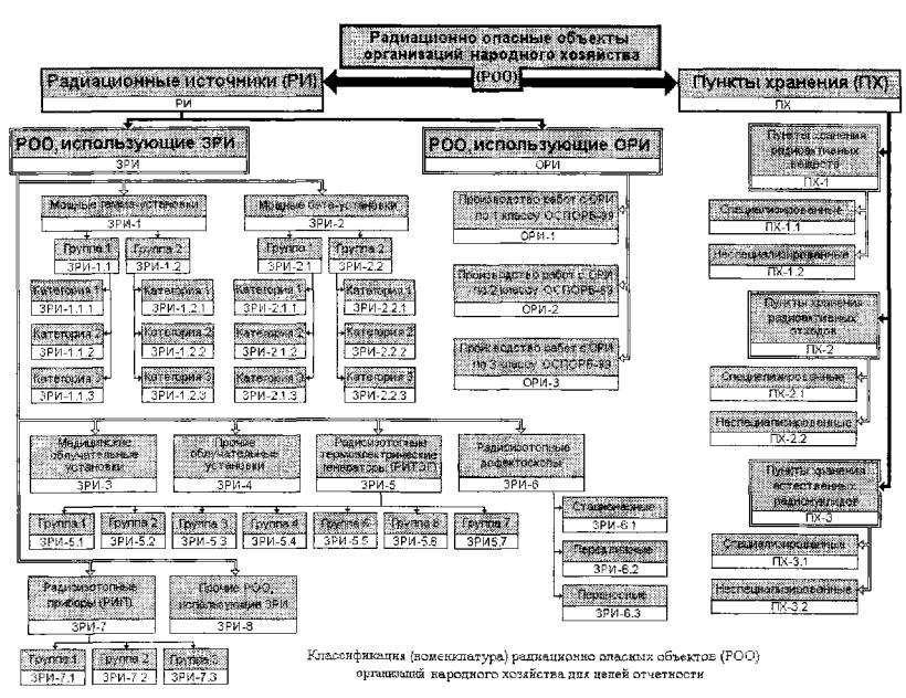 приказ о назначении лиц ответственных за радиационную безопасность образец - фото 9