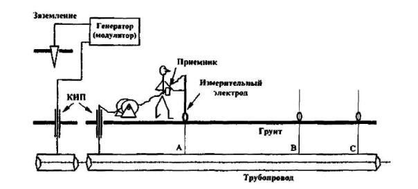 Рис. 3 Схема подключения