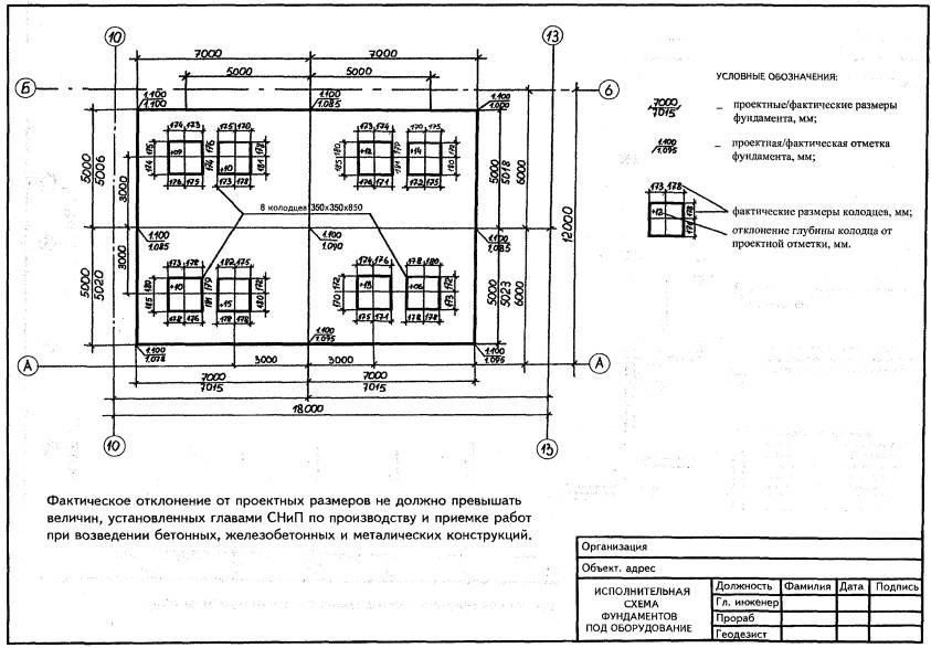 пример оформления исполнительной геодезической схемы водопровода.