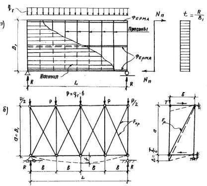 Расчетная схема поперечной
