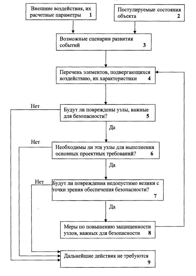НП 064-05 Учет внешних