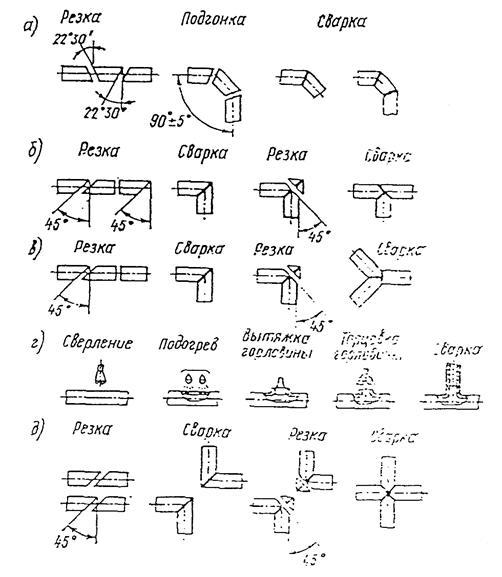 трубопроводов на объектах