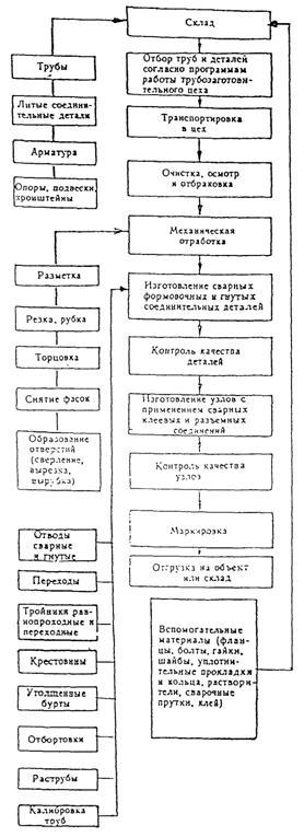 ОСН АПК 2.10.06.001-04