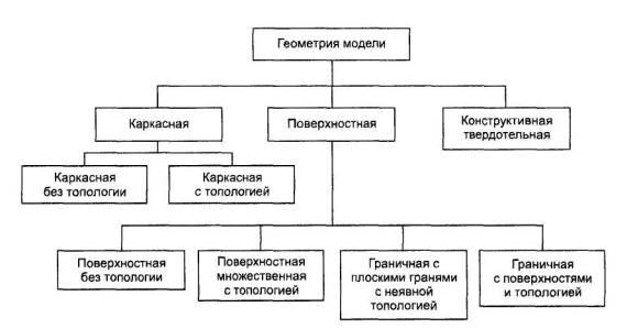 Рисунок Б.1 – Схема состава