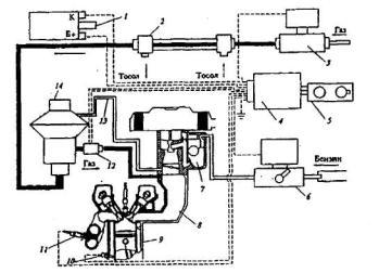 Рис. 3.10.  Схема инжекторной системы дозирования газового топлива.