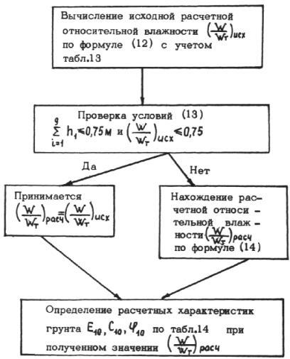 Схема определения нормативных