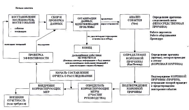 Рисунок 1 Схема анализа причин