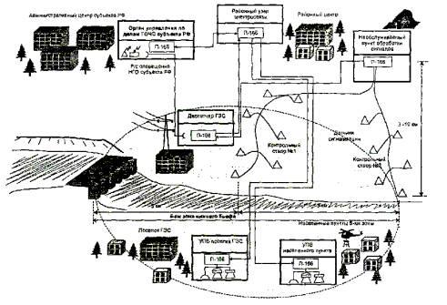 Организация локальной системы