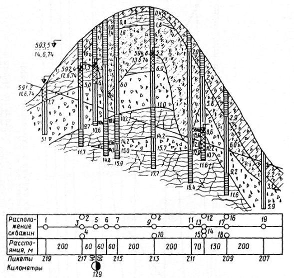 Схема расположения скважин в