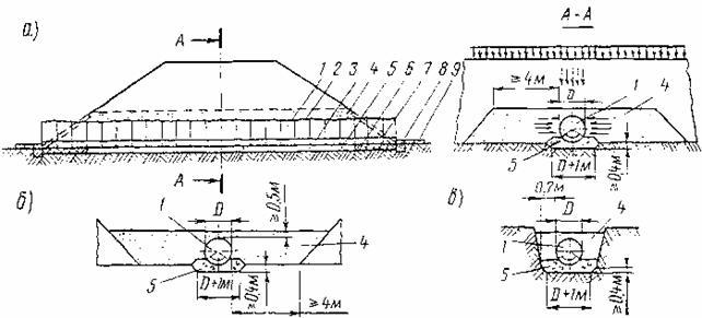 Схема конструкции труб