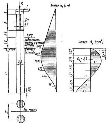 ...400... и. Рис. 36, а. Расчетная схема фундамента опоры моста и эпюры. при нагрузках...