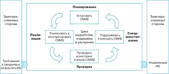 менеджмента информационной