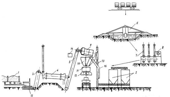 Технологическая схема АБЗ со