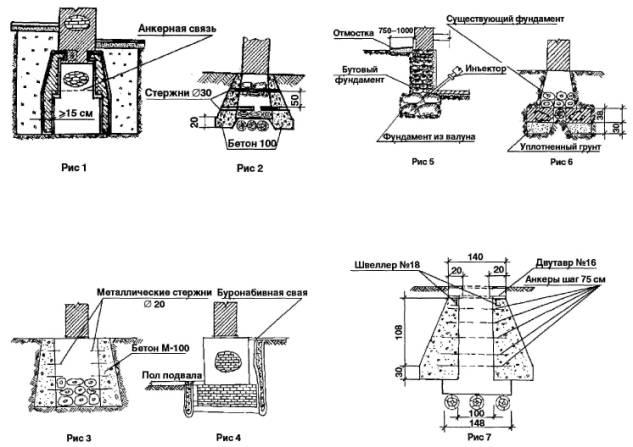 Схемы операционного контроля