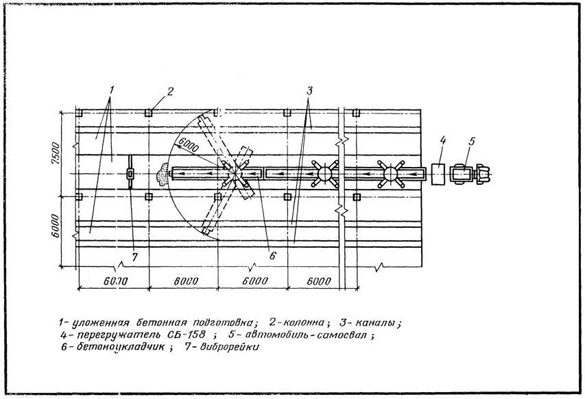Схема бетонирования подготовки под полы.