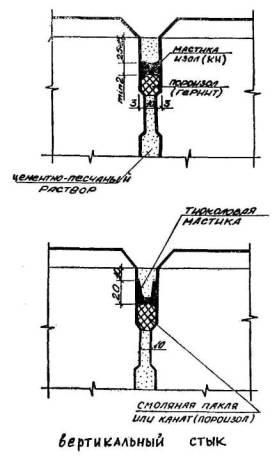 Гидроизоляция стыков стен и пола