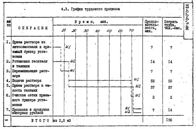 4.3. График трудового процесса