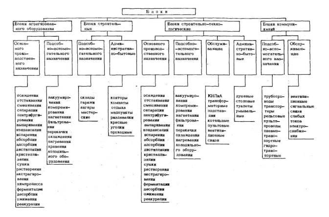 Типы и назначение блоков