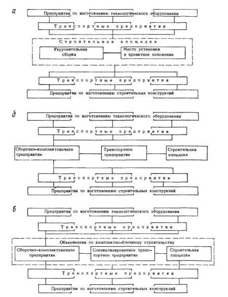 Организационные схемы