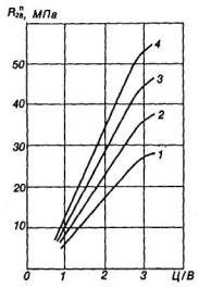 карта подбора состава бетонной смеси образец