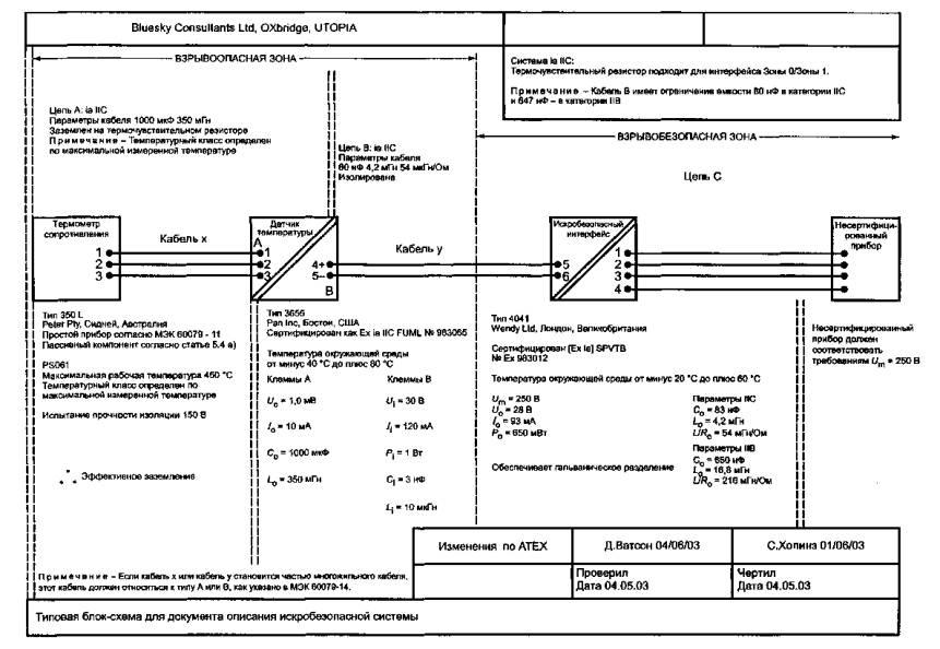 блок-схема описательного