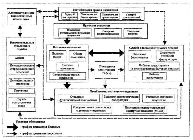 Рис.1 Схема взаимосвязи