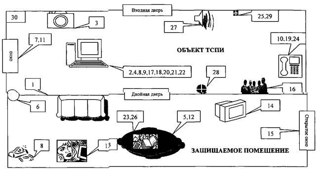 Возможные технические каналы