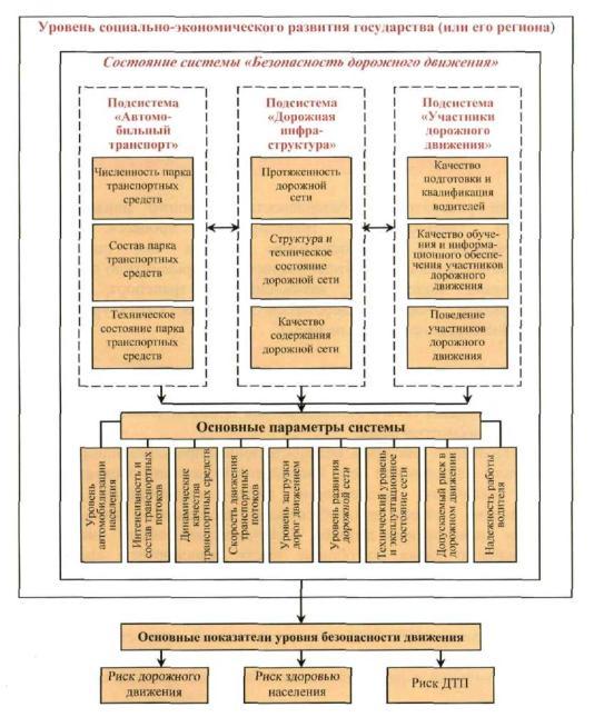 Структурная схема указанной